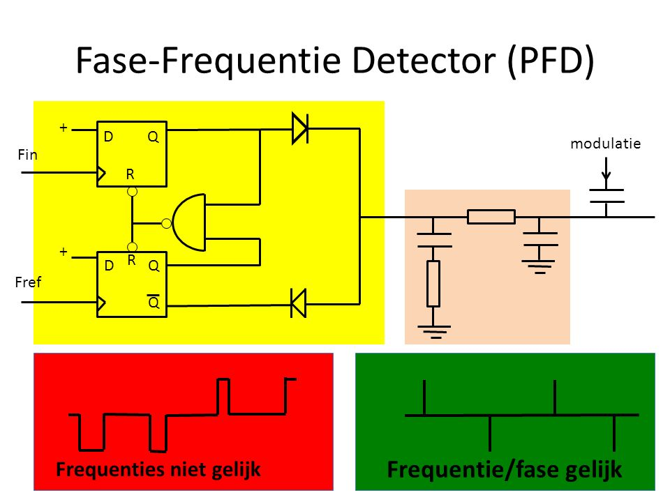 Fase-Frequentie Detector (PFD)