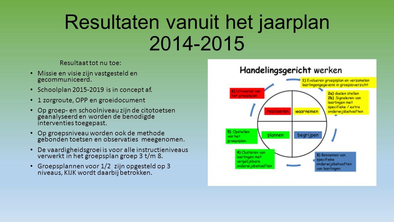 Resultaten vanuit het jaarplan 2014-2015
