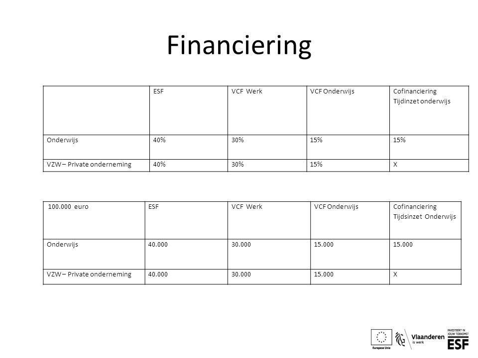 Financiering ESF VCF Werk VCF Onderwijs Cofinanciering