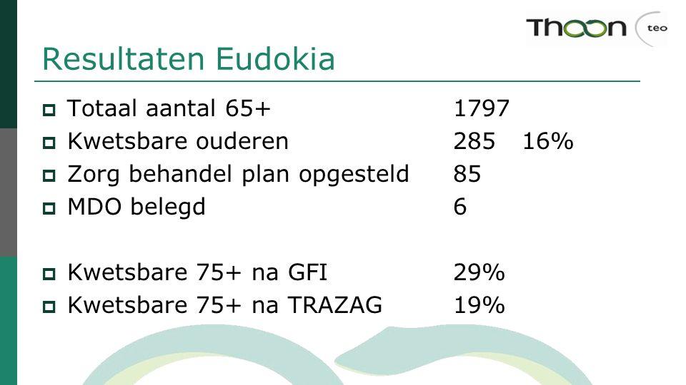 Resultaten Eudokia Totaal aantal 65+ 1797 Kwetsbare ouderen 285 16%