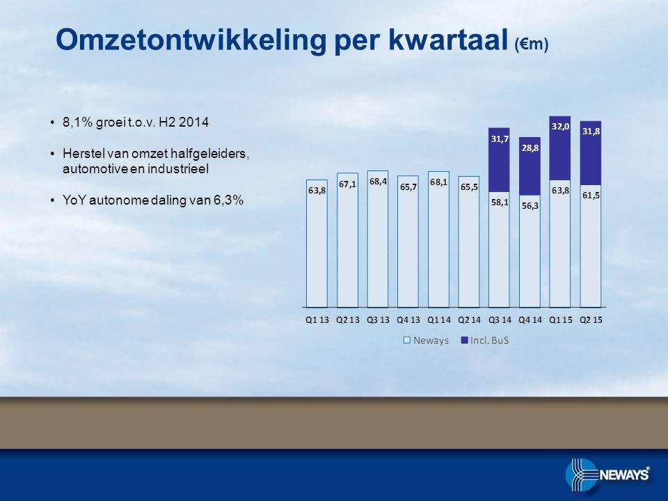 Omzetontwikkeling per kwartaal (€m)