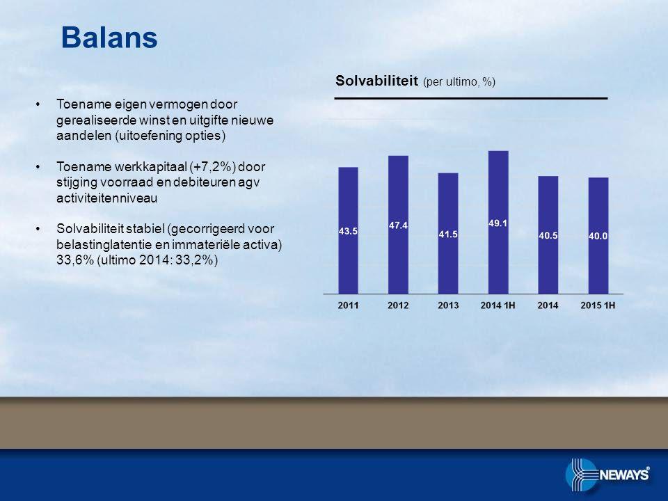 Balans Solvabiliteit (per ultimo, %)