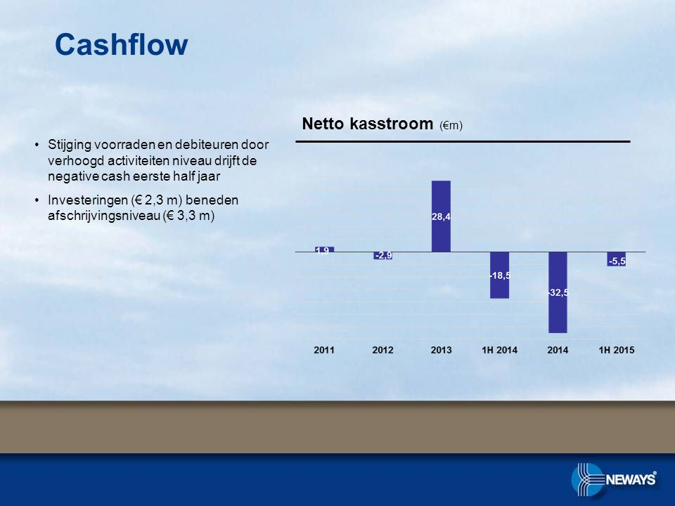 Cashflow Netto kasstroom (€m)