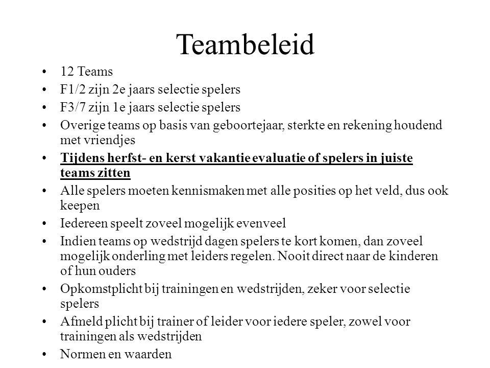 Teambeleid 12 Teams F1/2 zijn 2e jaars selectie spelers
