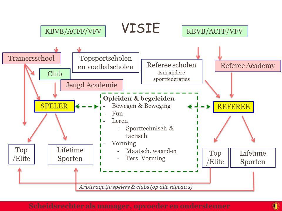 VISIE KBVB/ACFF/VFV KBVB/ACFF/VFV Trainersschool