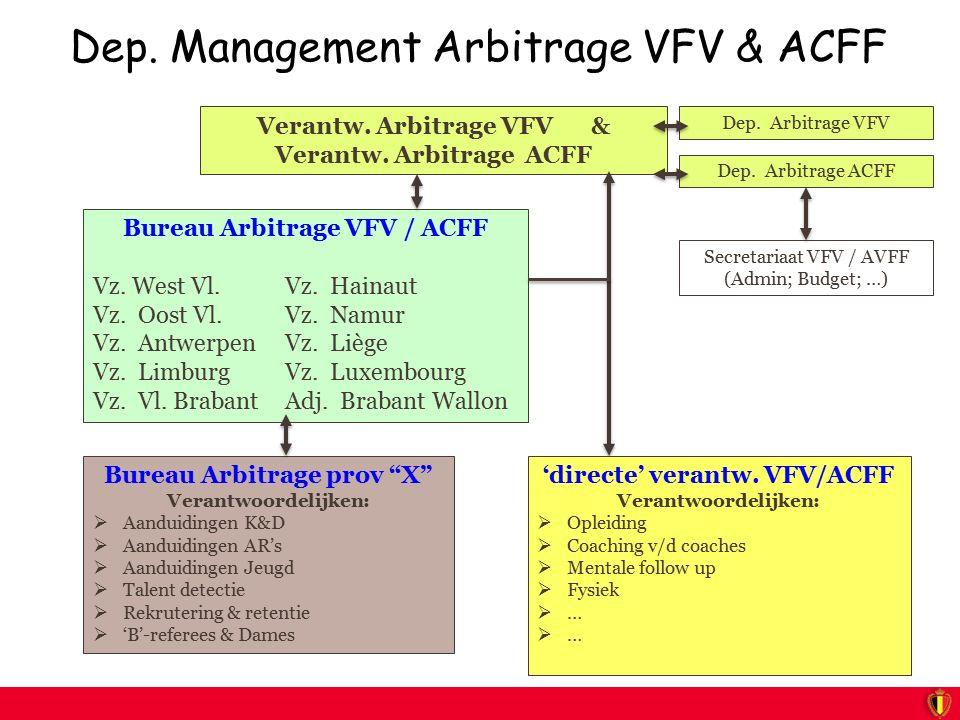 Dep. Management Arbitrage VFV & ACFF