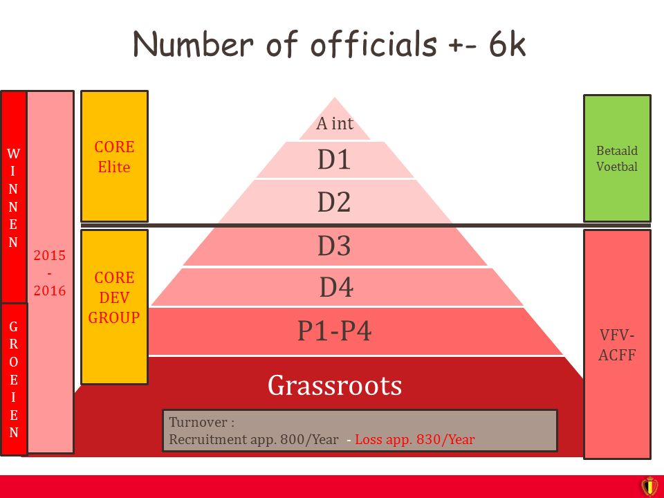 Number of officials +- 6k