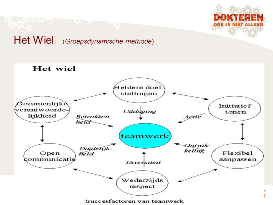 Het Wiel (Groepsdynamische methode)
