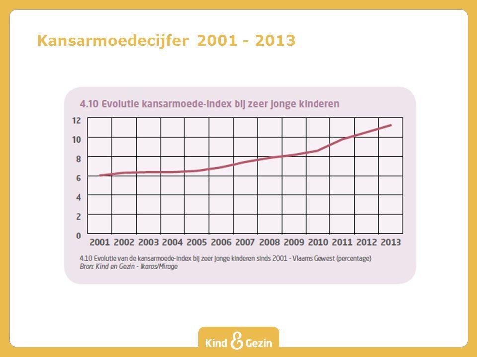 Kansarmoedecijfer 2001 - 2013
