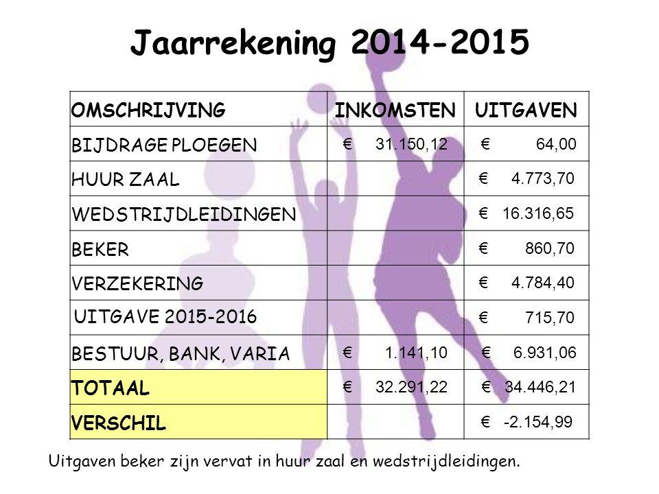 Jaarrekening 2014-2015 OMSCHRIJVING INKOMSTEN UITGAVEN
