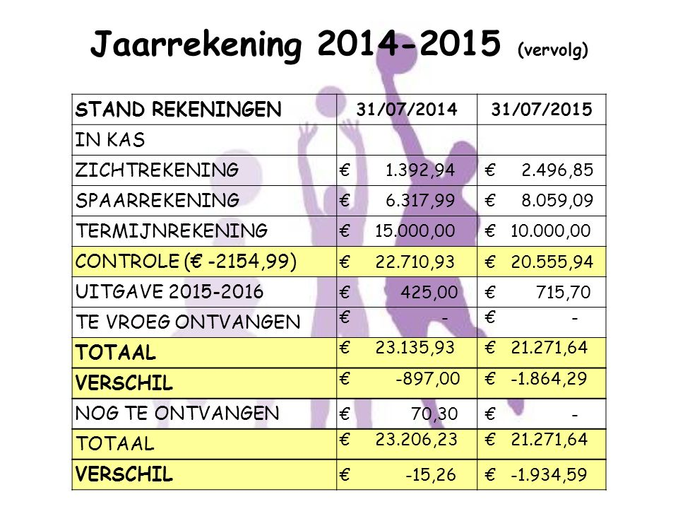 Jaarrekening 2014-2015 (vervolg)