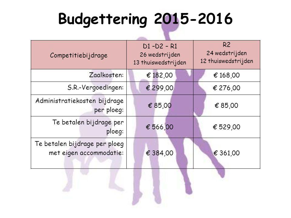 Budgettering 2015-2016 Competitiebijdrage D1 –D2 – R1 R2 Zaalkosten: