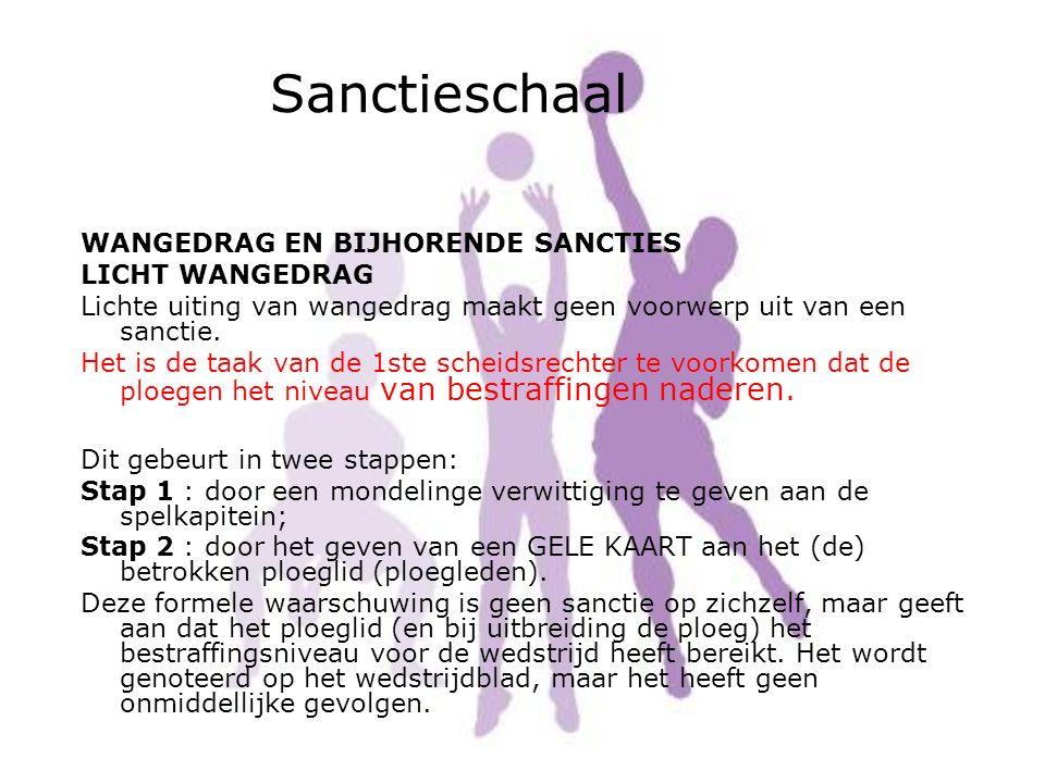 Sanctieschaal
