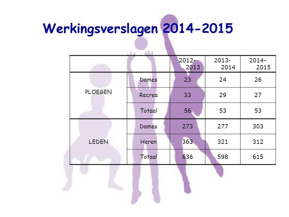 Werkingsverslagen 2014-2015 2012-2013 2013-2014 2014-2015 PLOEGEN