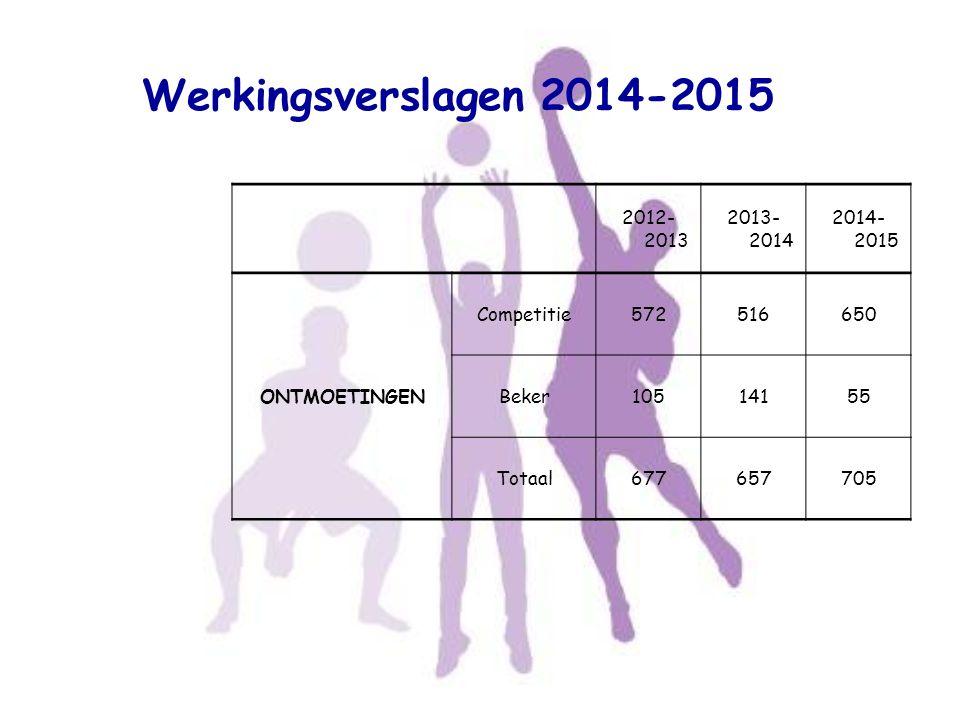 Werkingsverslagen 2014-2015 2012-2013 2013-2014 2014-2015 ONTMOETINGEN