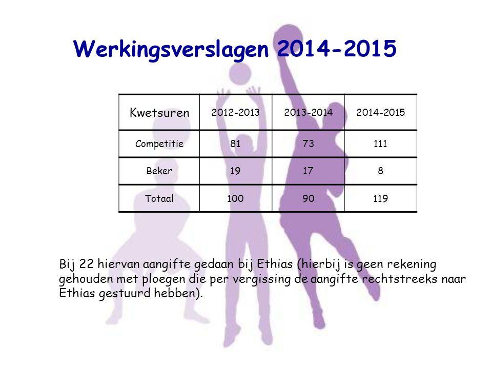Werkingsverslagen 2014-2015 Kwetsuren