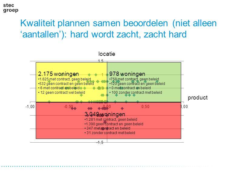 Kwaliteit plannen samen beoordelen (niet alleen 'aantallen'): hard wordt zacht, zacht hard