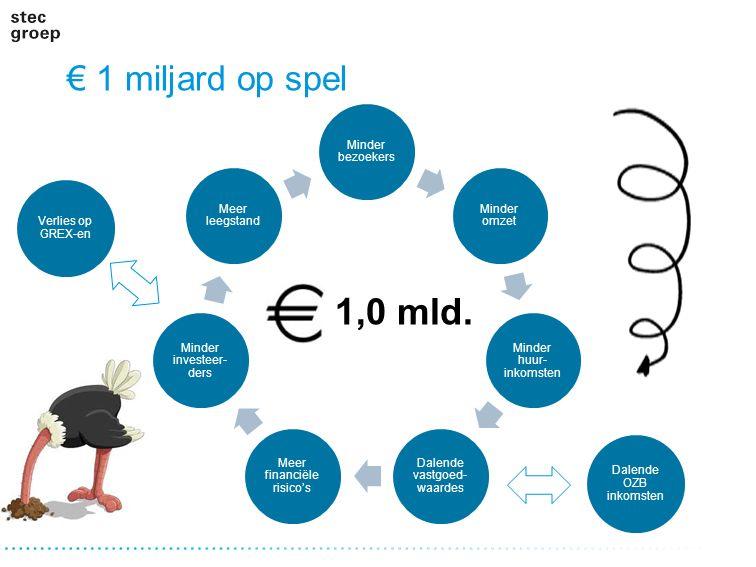 1,0 mld. € 1 miljard op spel Minder bezoekers Minder omzet