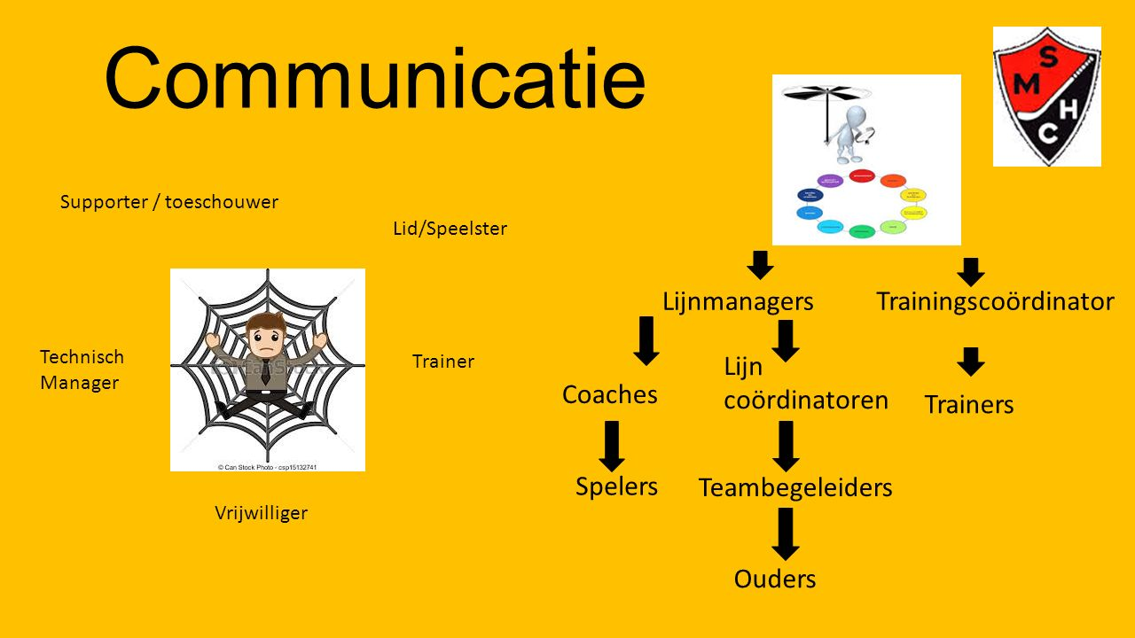 Communicatie Lijnmanagers Trainingscoördinator Lijn coördinatoren