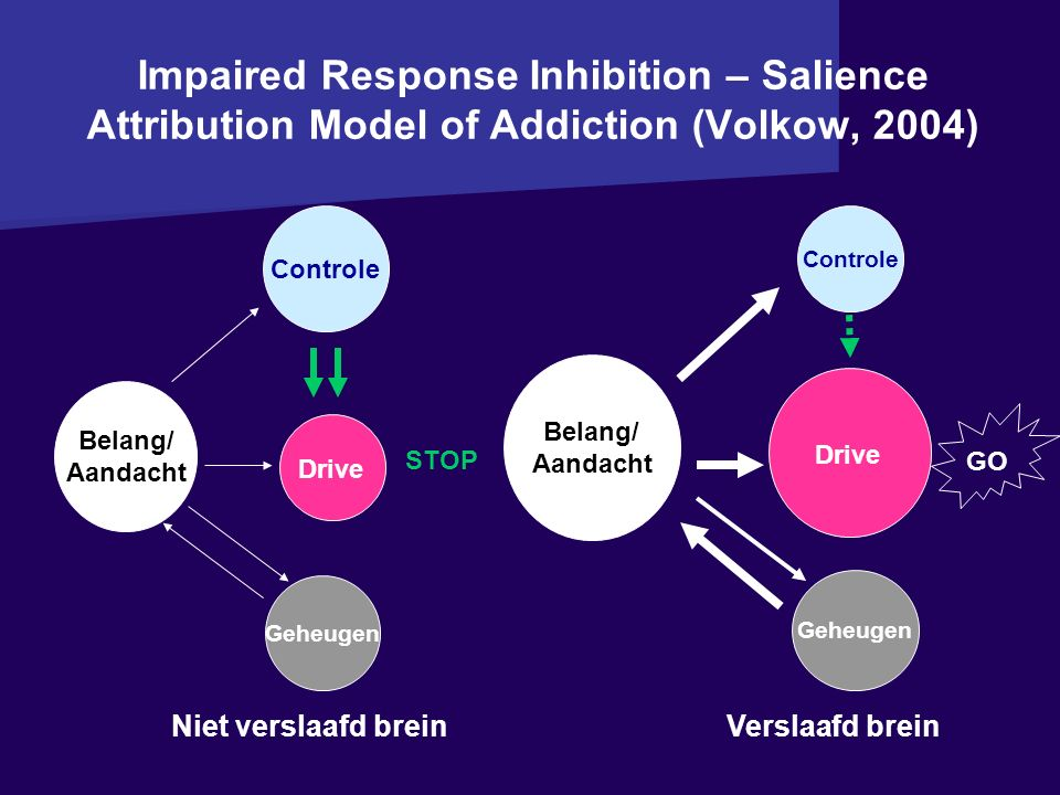 Impaired Response Inhibition – Salience Attribution Model of Addiction (Volkow, 2004)