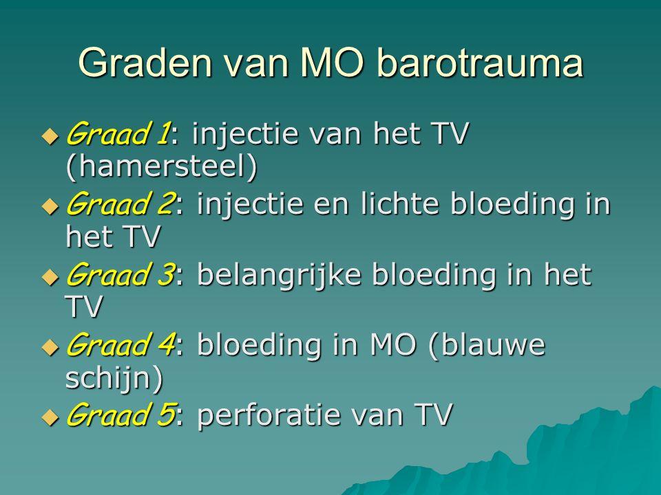 Graden van MO barotrauma