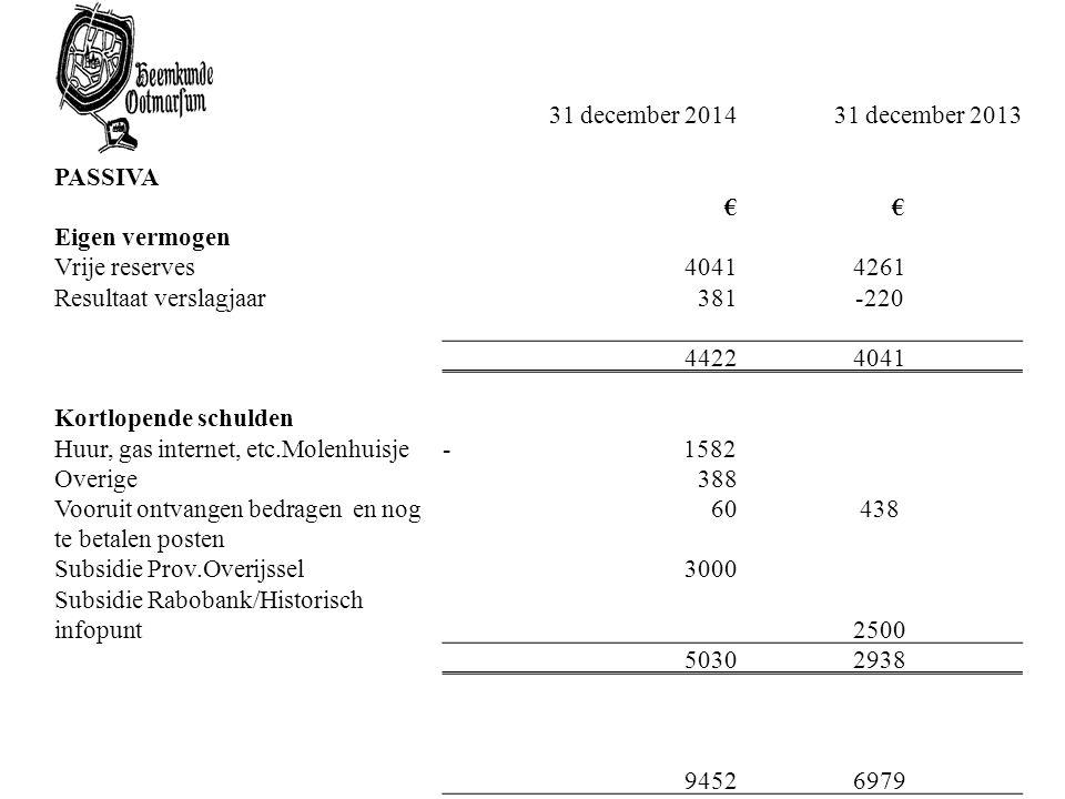 31 december 2014 31 december 2013. PASSIVA. € Eigen vermogen. Vrije reserves. 4041. 4261. Resultaat verslagjaar.