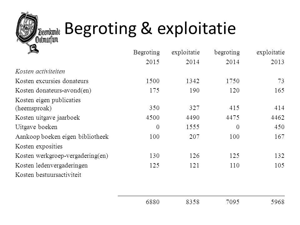 Begroting & exploitatie
