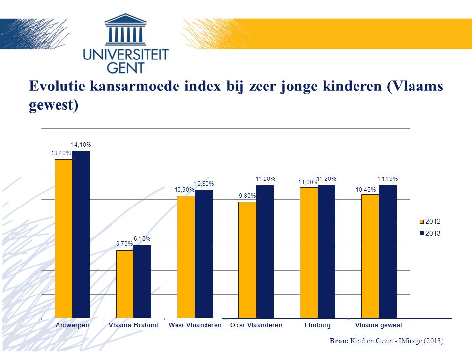 Evolutie kansarmoede index bij zeer jonge kinderen (Vlaams gewest)
