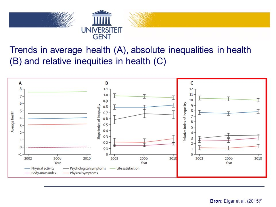 Trends in average health (A), absolute inequalities in health (B) and relative inequities in health (C)