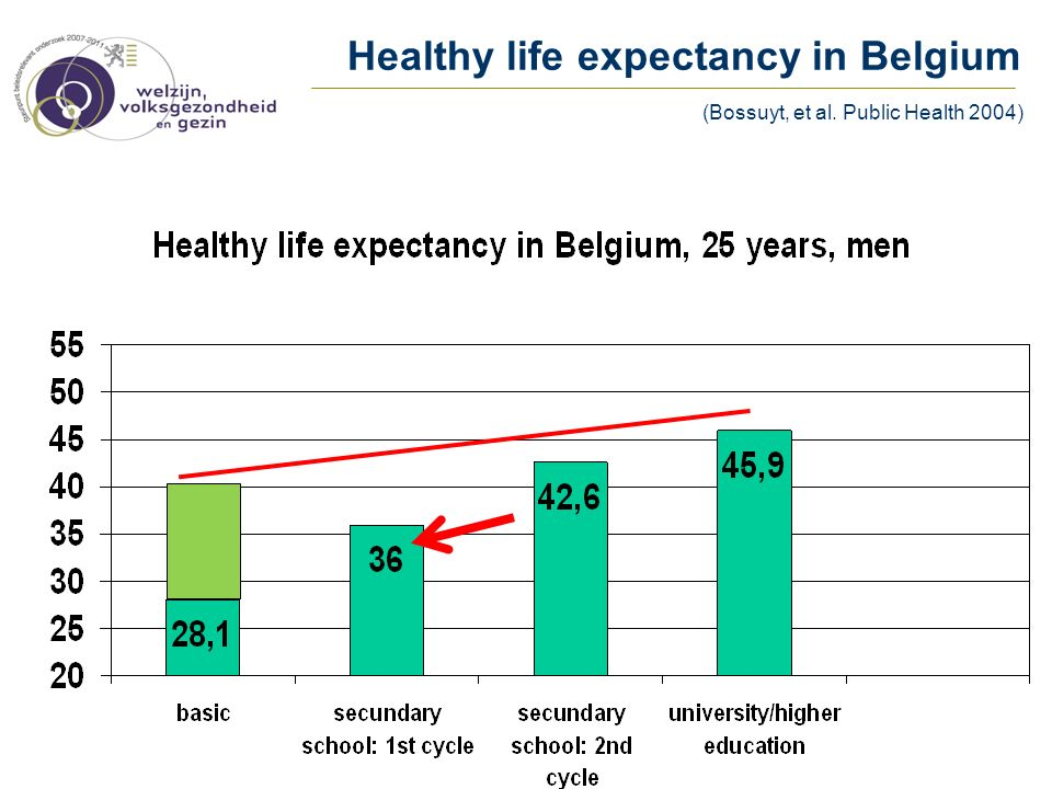 Healthy life expectancy in Belgium