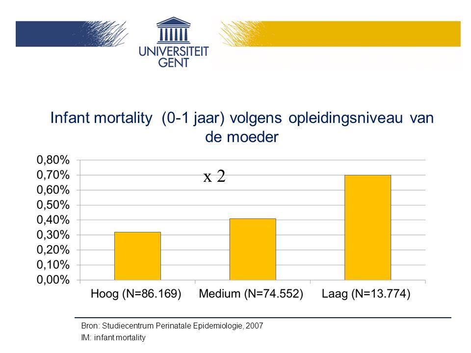 Infant mortality (0-1 jaar) volgens opleidingsniveau van de moeder