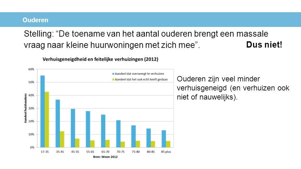 Stelling: Nieuwe Nederlanders hebben specifieke woonwensen .