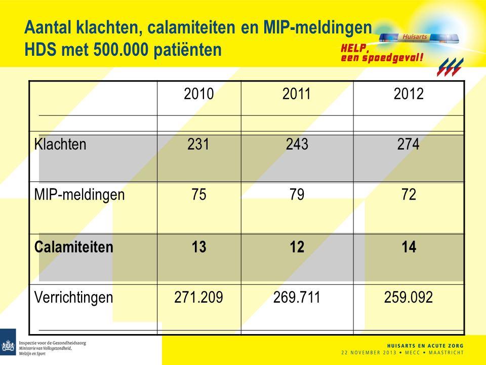 Aantal klachten, calamiteiten en MIP-meldingen HDS met 500