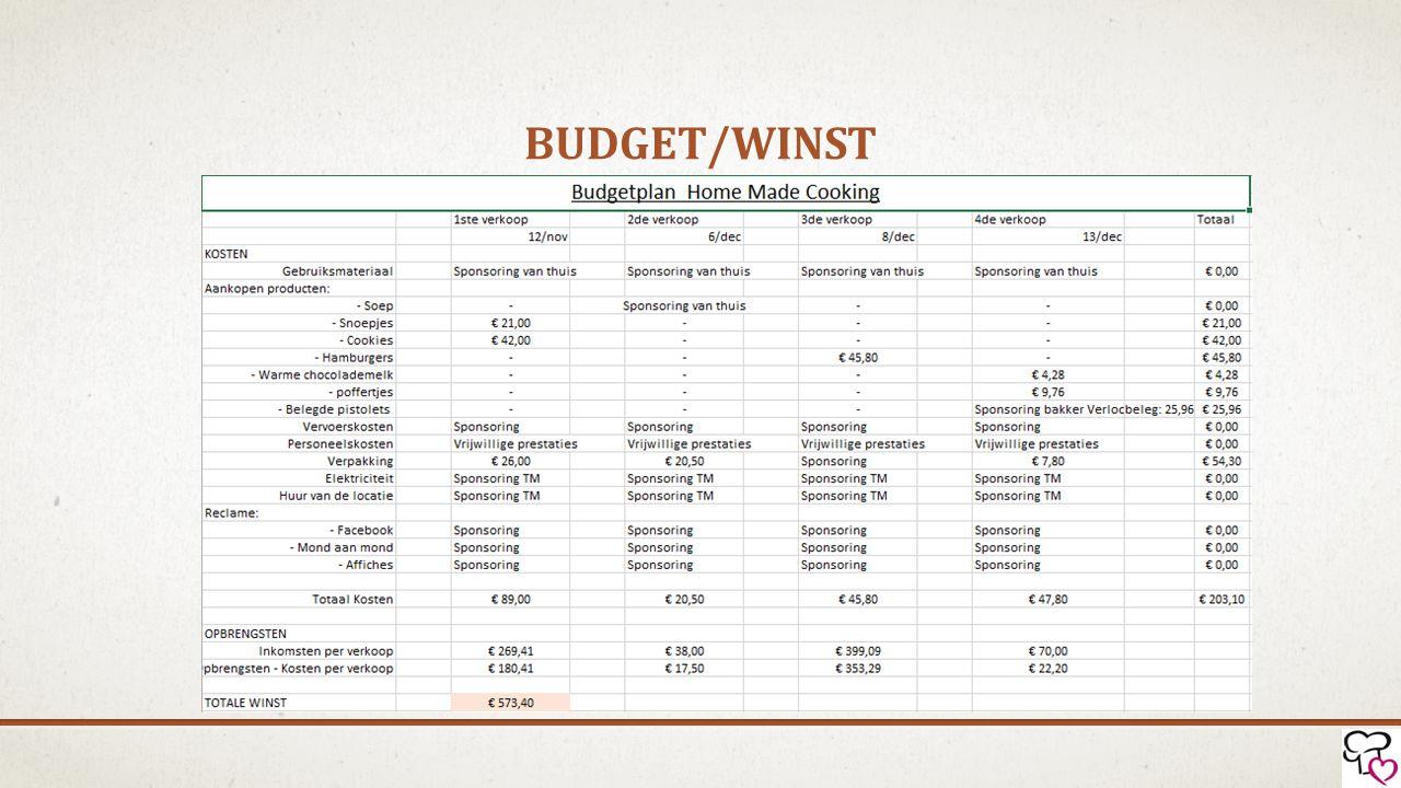 Budget/winst