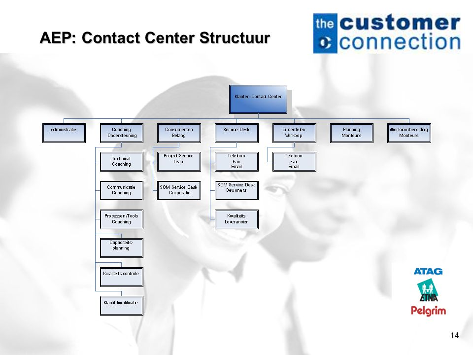 AEP: Contact Center Structuur