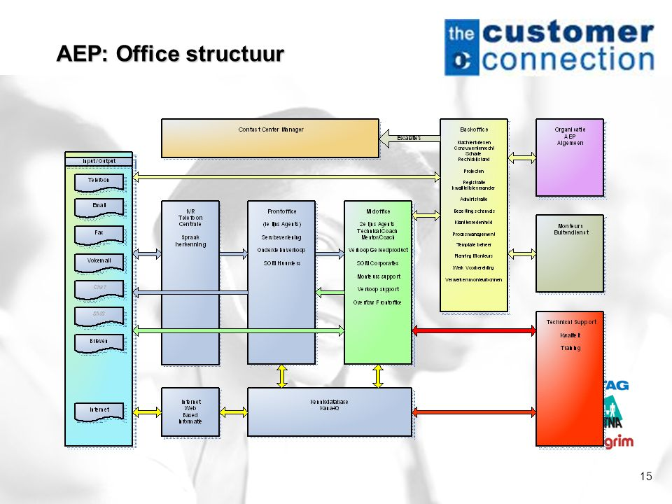 AEP: Office structuur