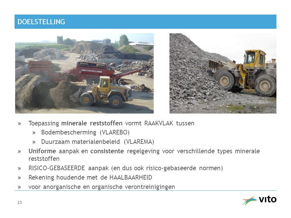Doelstelling Toepassing minerale reststoffen vormt RAAKVLAK tussen