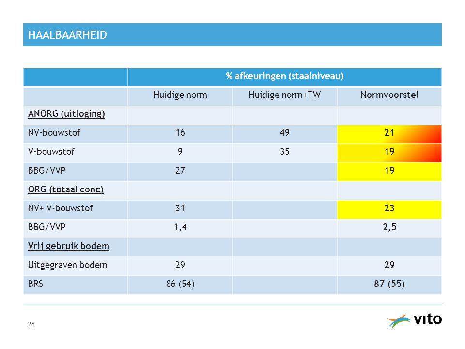 % afkeuringen (staalniveau)