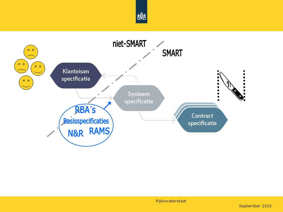 niet-SMART SMART RBA´s Basisspecificaties RAMS N&R