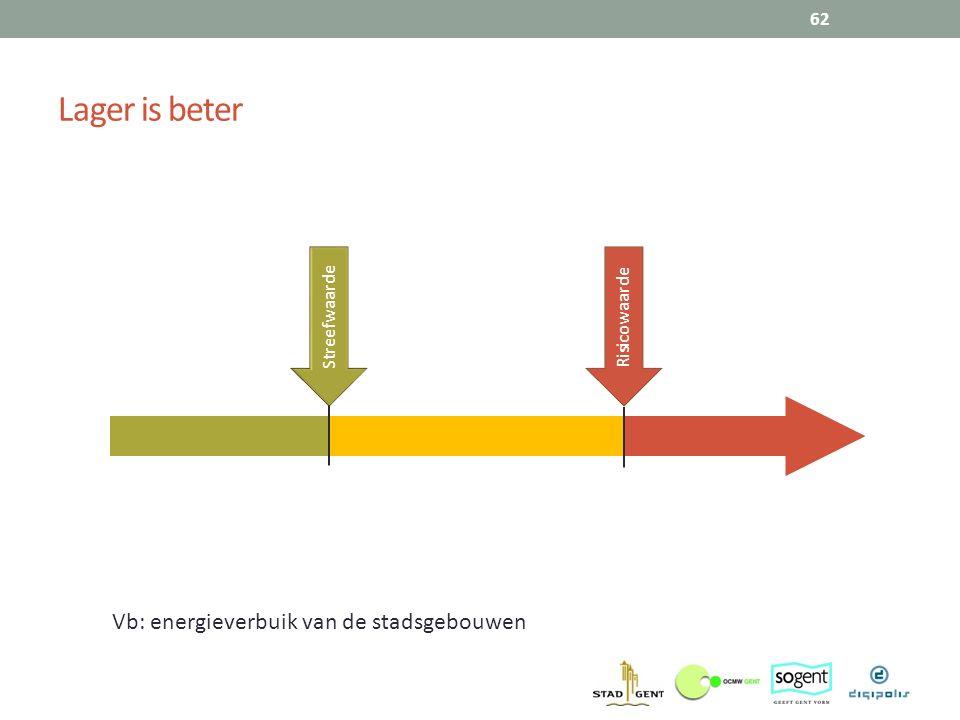 Lager is beter Vb: energieverbuik van de stadsgebouwen Streefwaarde