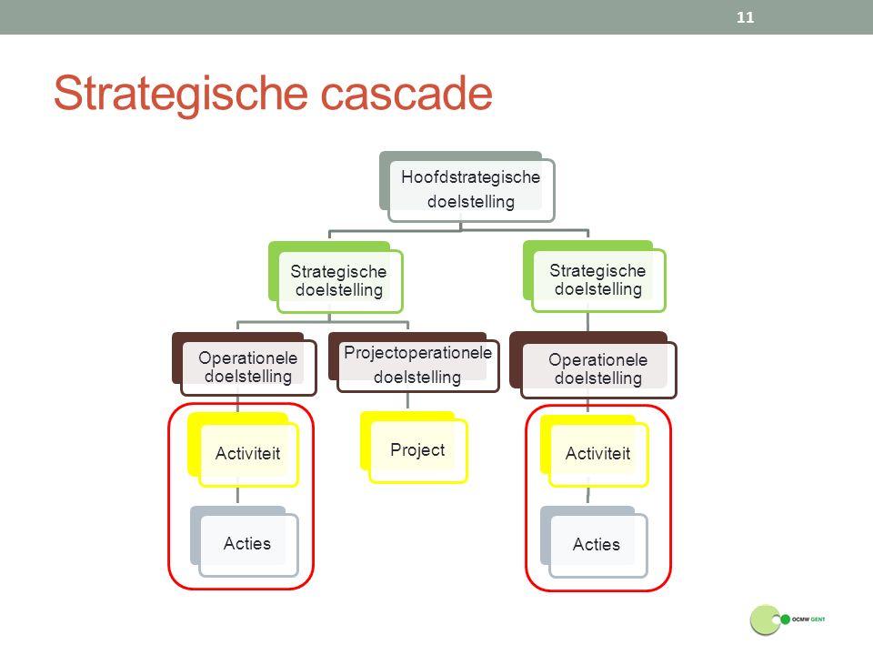 Strategische cascade Hoofdstrategische doelstelling