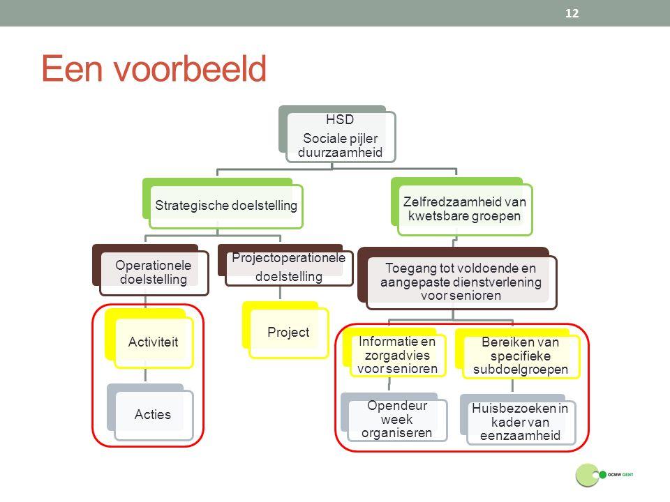 Een voorbeeld HSD Sociale pijler duurzaamheid