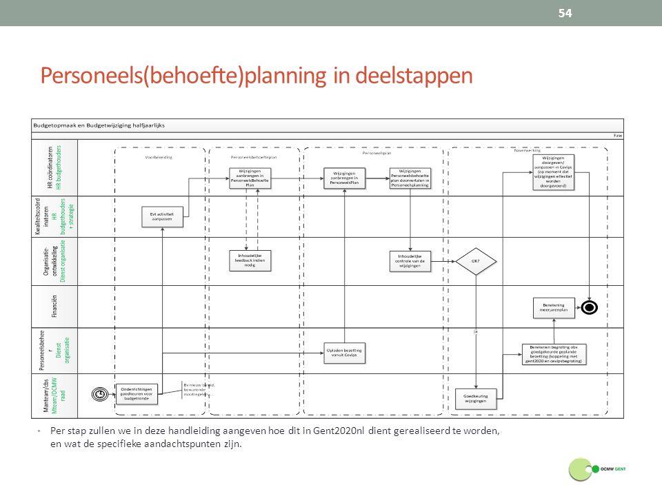Personeels(behoefte)planning in deelstappen