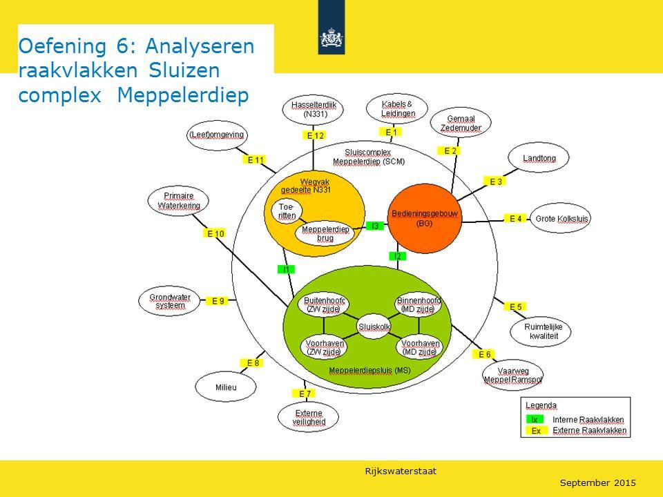 Oefening 6: Analyseren raakvlakken Sluizen complex Meppelerdiep