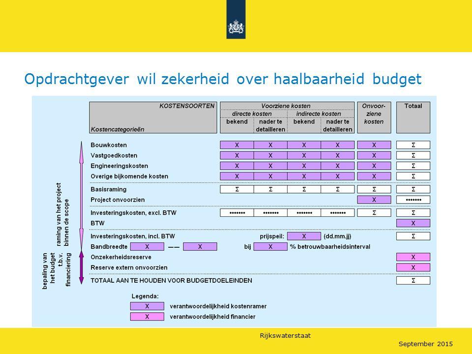 Opdrachtgever wil zekerheid over haalbaarheid budget