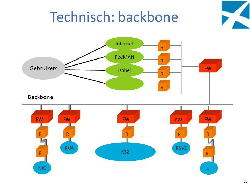 Technisch: backbone Gebruikers Backbone Internet FedMAN Isabel … RVA