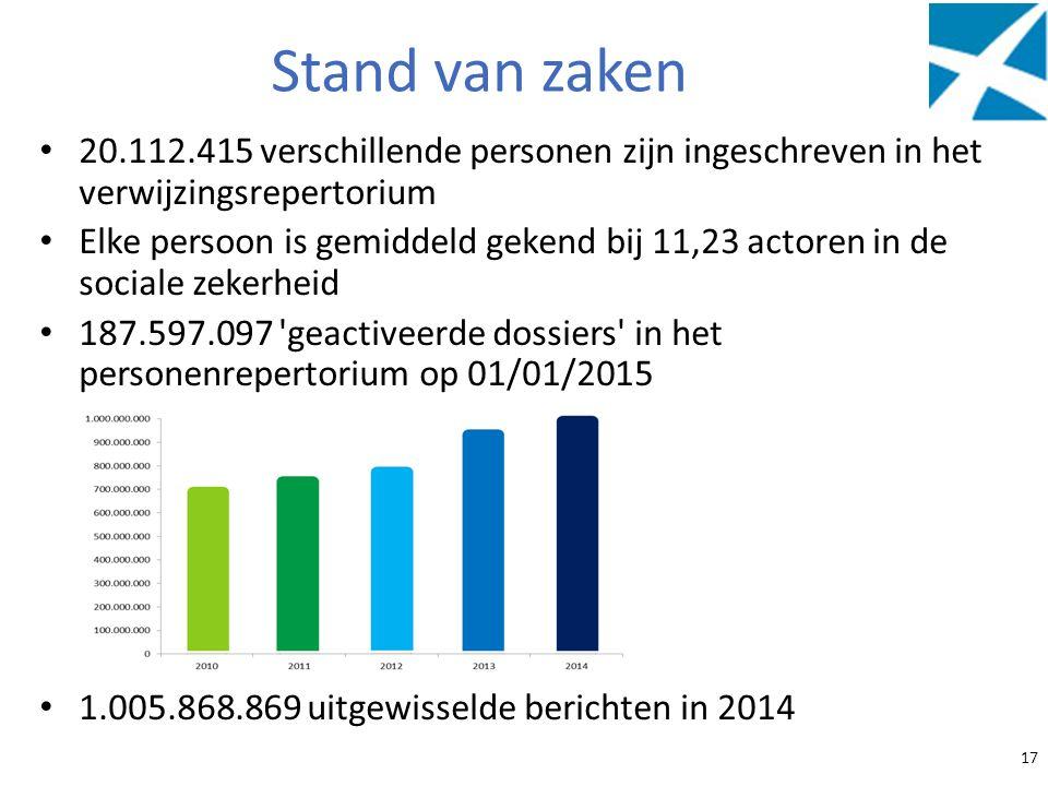 Stand van zaken 20.112.415 verschillende personen zijn ingeschreven in het verwijzingsrepertorium.