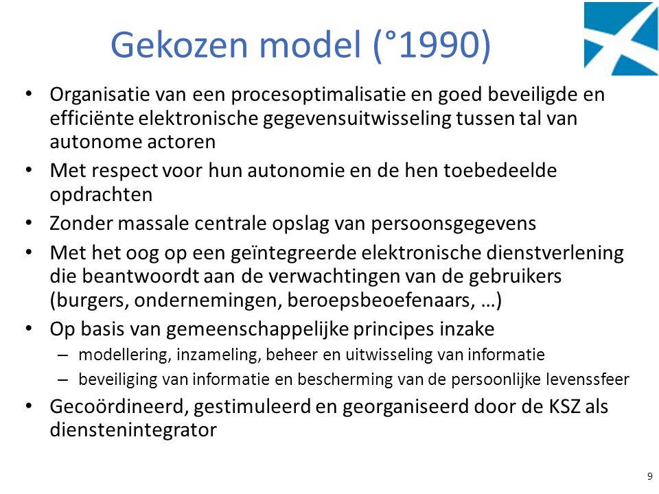 Gekozen model (°1990)