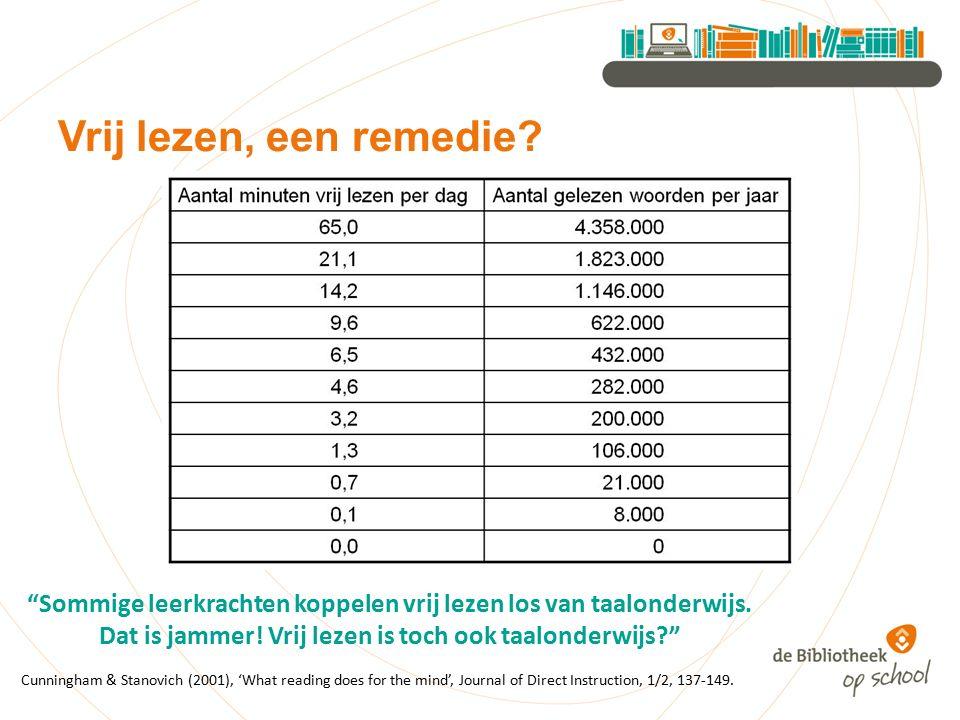 Vrij lezen, een remedie (Een nadere toelichting op deze grafiek staat in Meer lezen, beter in taal)