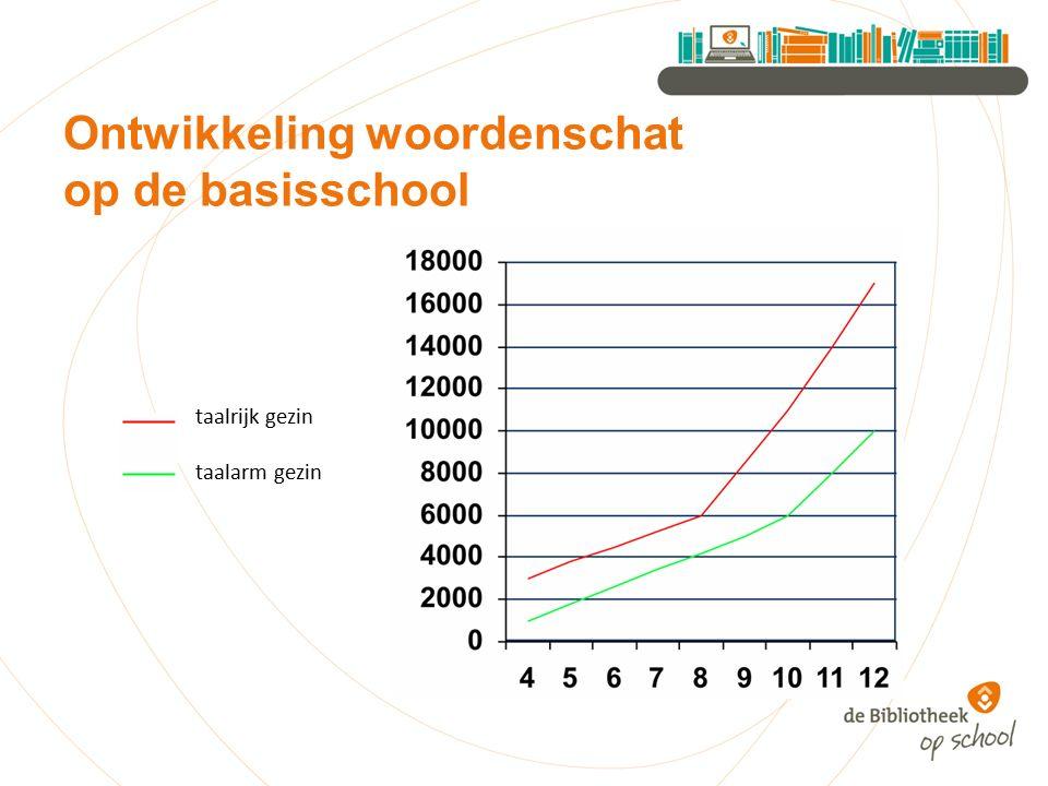 Ontwikkeling woordenschat op de basisschool